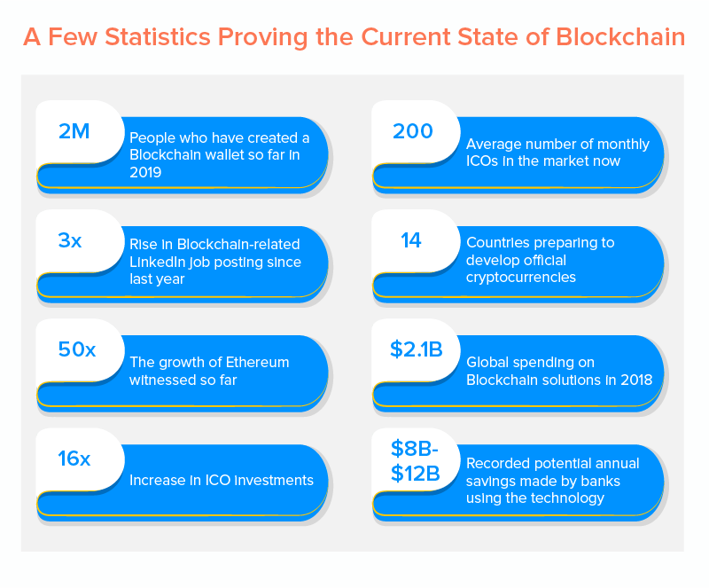 A Few Statistics Proving the Current State of Blockchain
