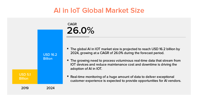AI in IoT Global Market Size