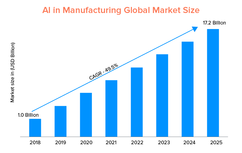 AI in Manufacturing Global Market Size