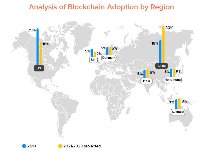 Analysis of Blockchain Adoption by Region