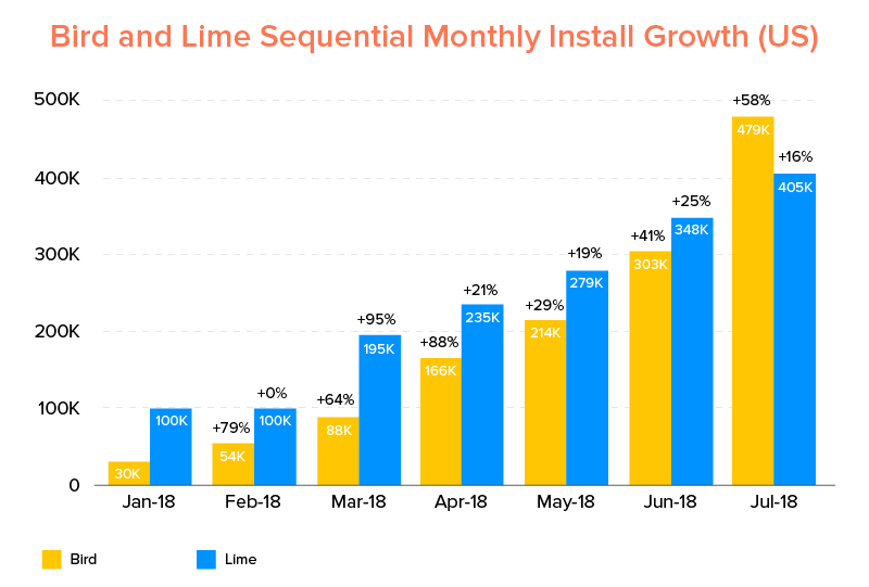 Bird and Lime Sequential Monthly Install Growth (US)