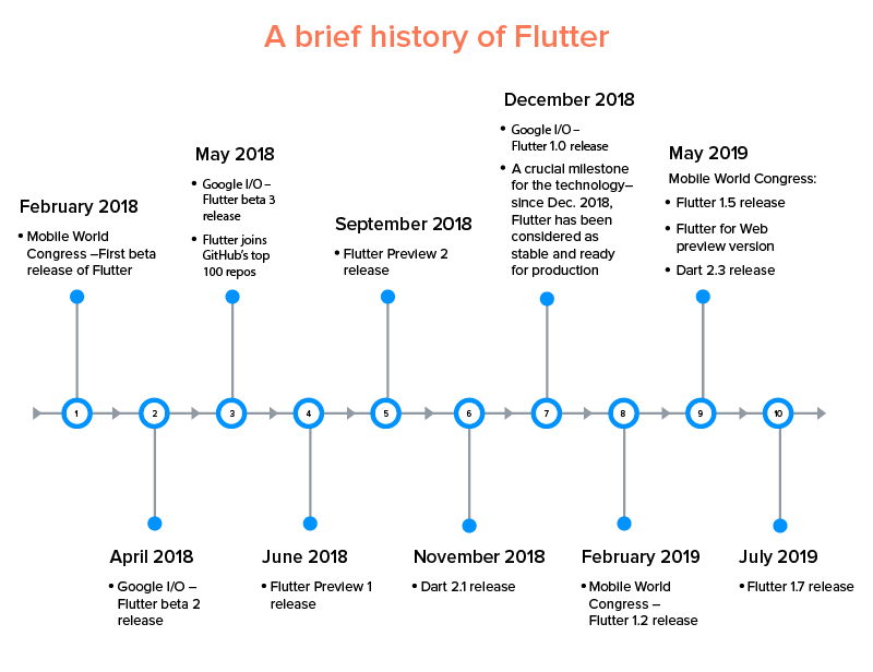 Brief History of Flutter