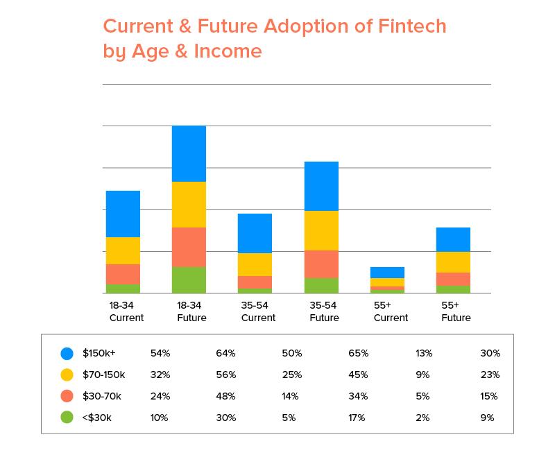 5 Ways Fintech Industry is Using AI to Woo Millennials