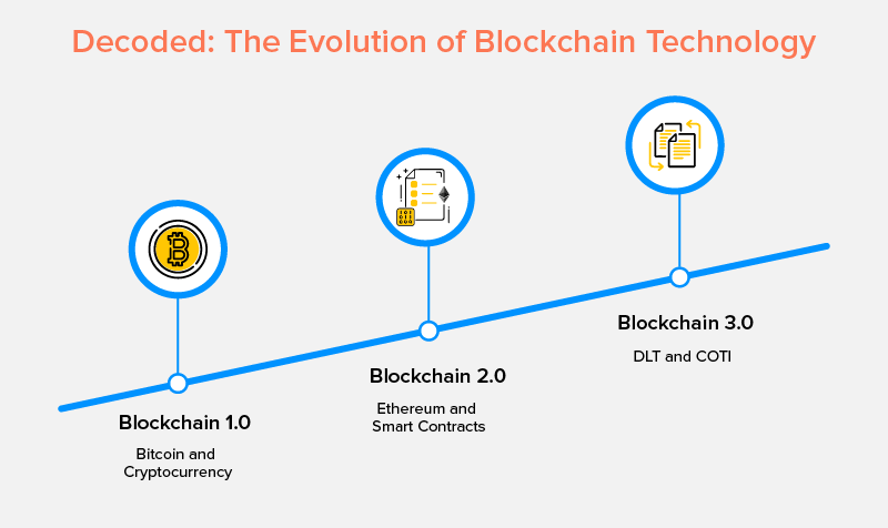 Decoded The Evolution of Blockchain Technology