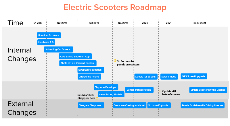 Electric Scooters Roadmap