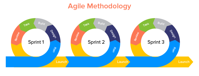 Employ agile methodology