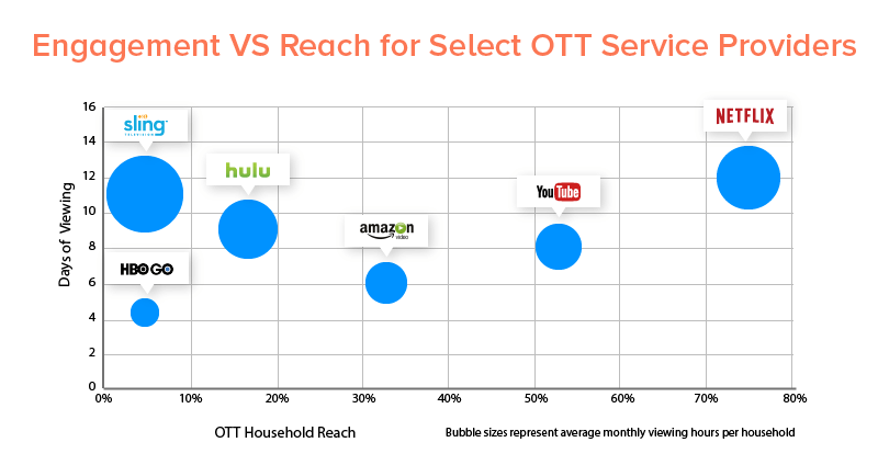 Engagement VS Reach for Select OTT Service Providers