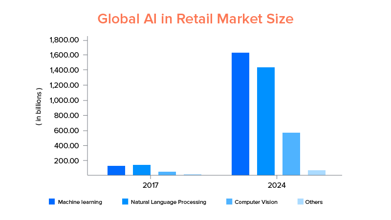 Global AI in Retail Market Size