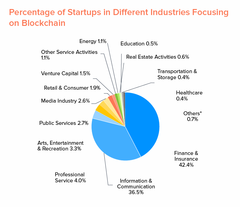 Percentage of Startups in Different Industries Focusing on Blockchain