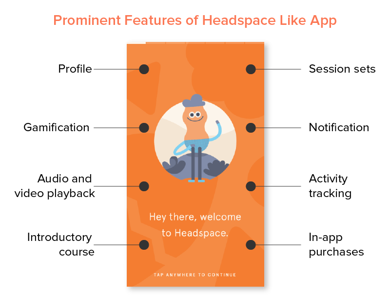 Prominent Features of Headspace Like App