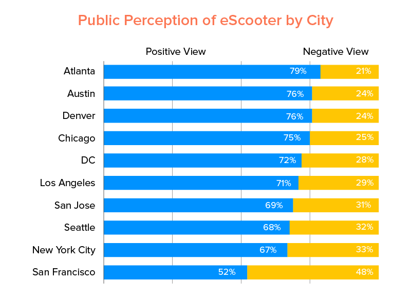 Public Perception of eScooter by City
