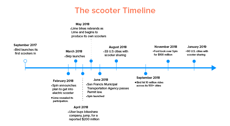 The scooter Timeline