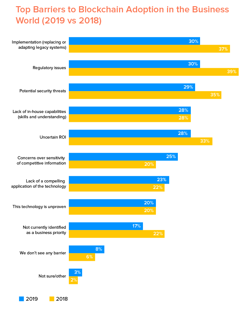 Top Barriers to Blockchain Adoption in the Business World (2019 vs 2018)