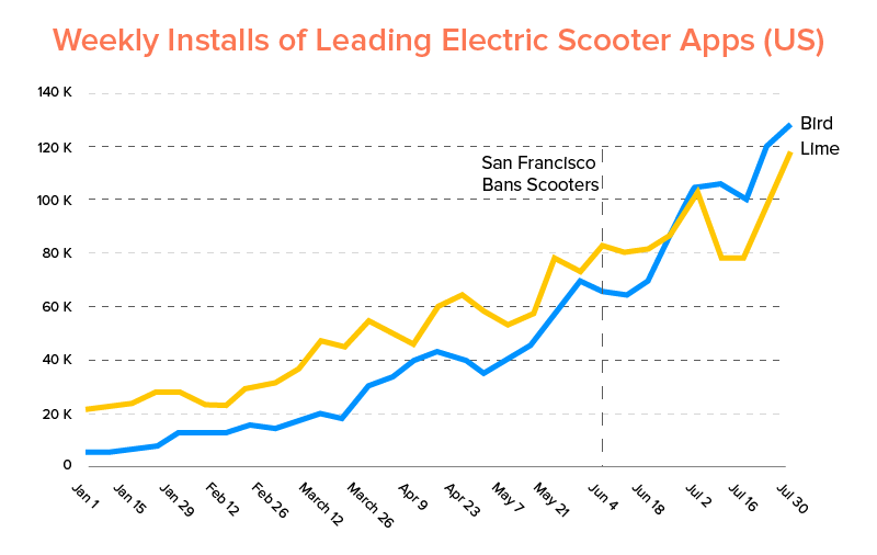 Weekly Installs of Leading Electric Scooter Apps (US)