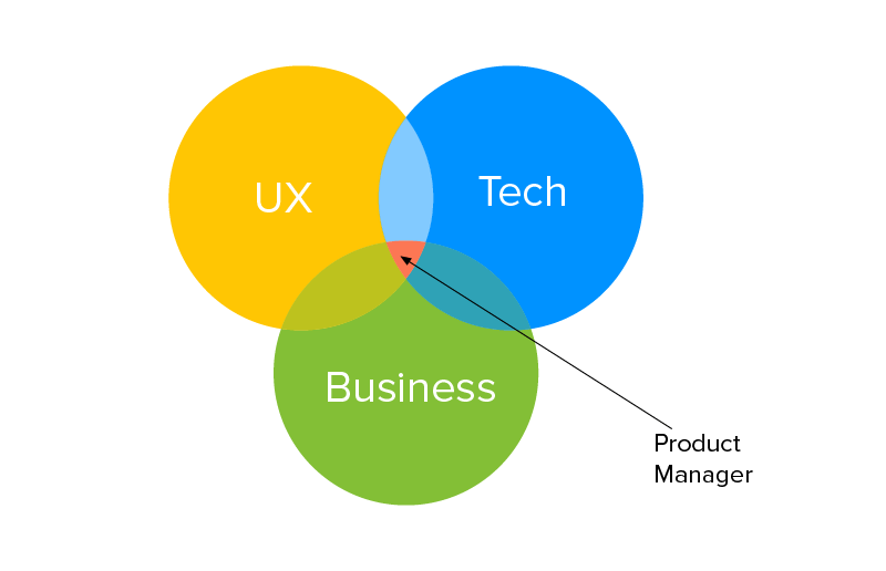 Who is a Product Manager