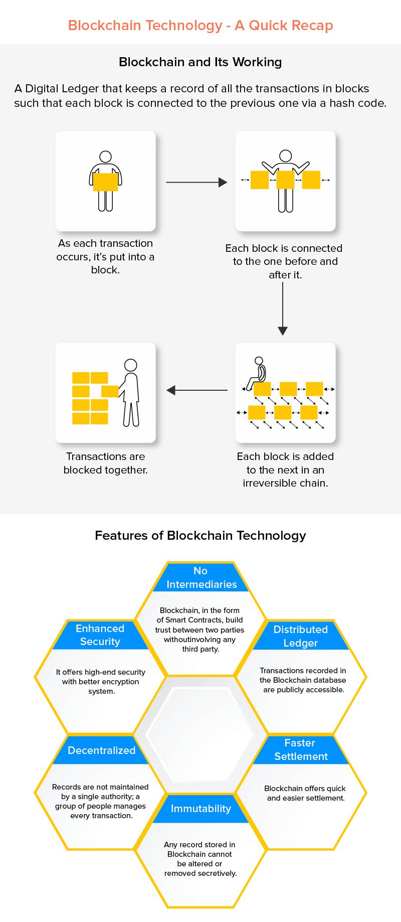blockchain a quick recap