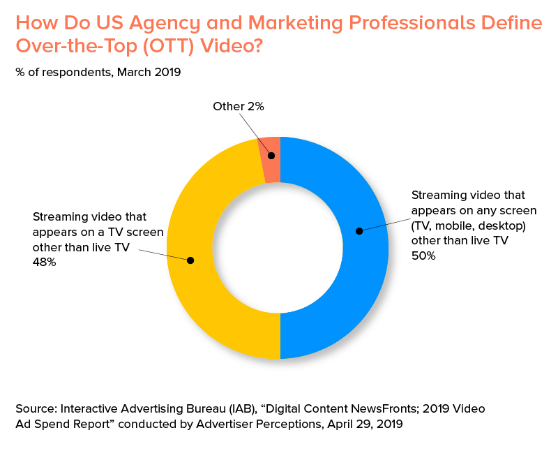 how do us agency and marketing professional define