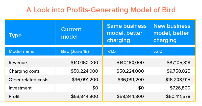A Look into Profits-Generating Model of Bird