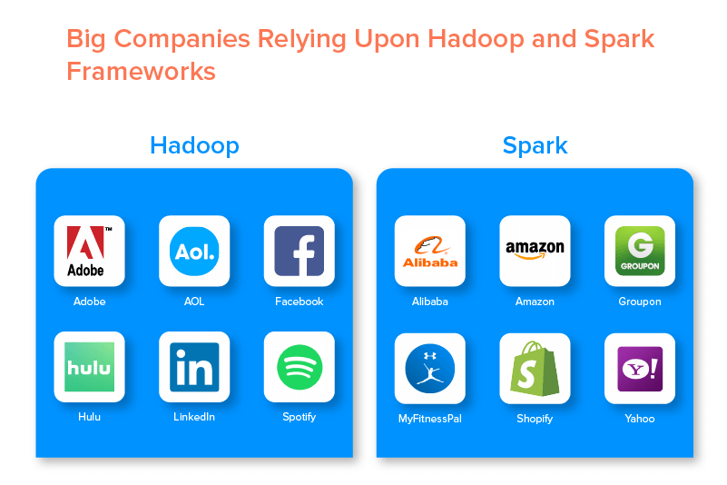 Big Companies Relying Upon Hadoop and Spark Frameworks