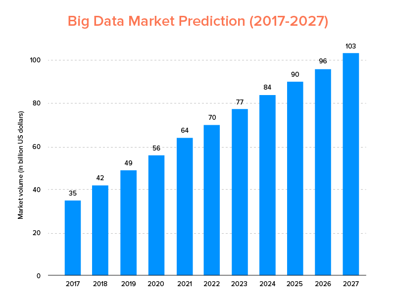 Big Data Market Prediction (2017-2027)
