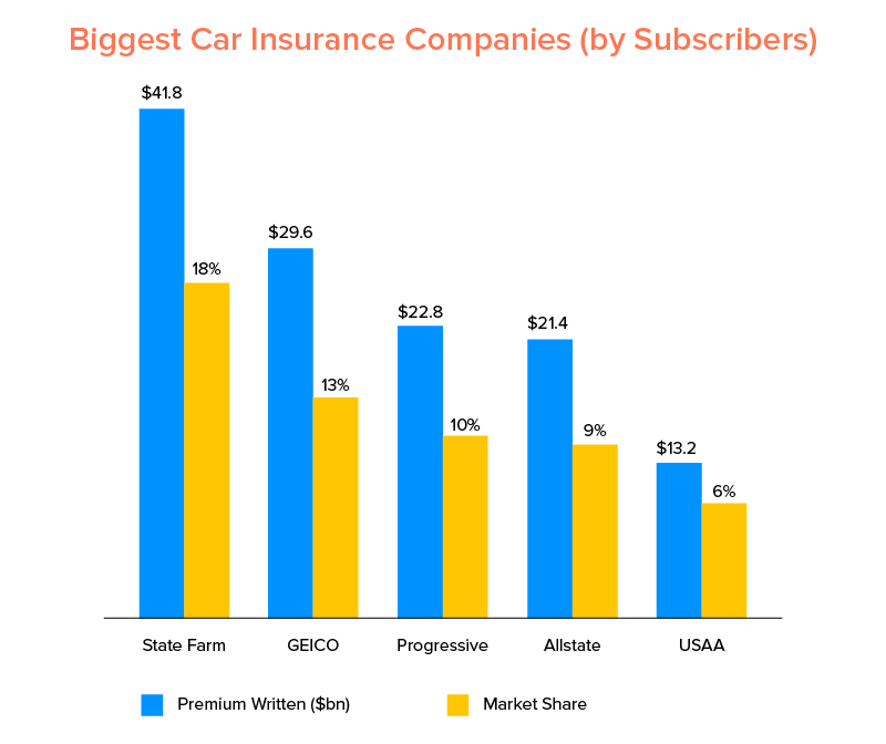 Biggest Car Insurance Companies (by Subscribers)