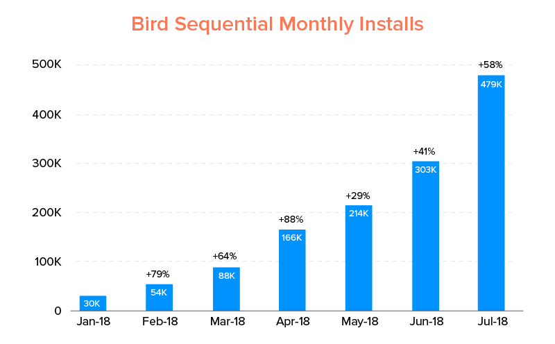 Bird Sequential Monthly Installs