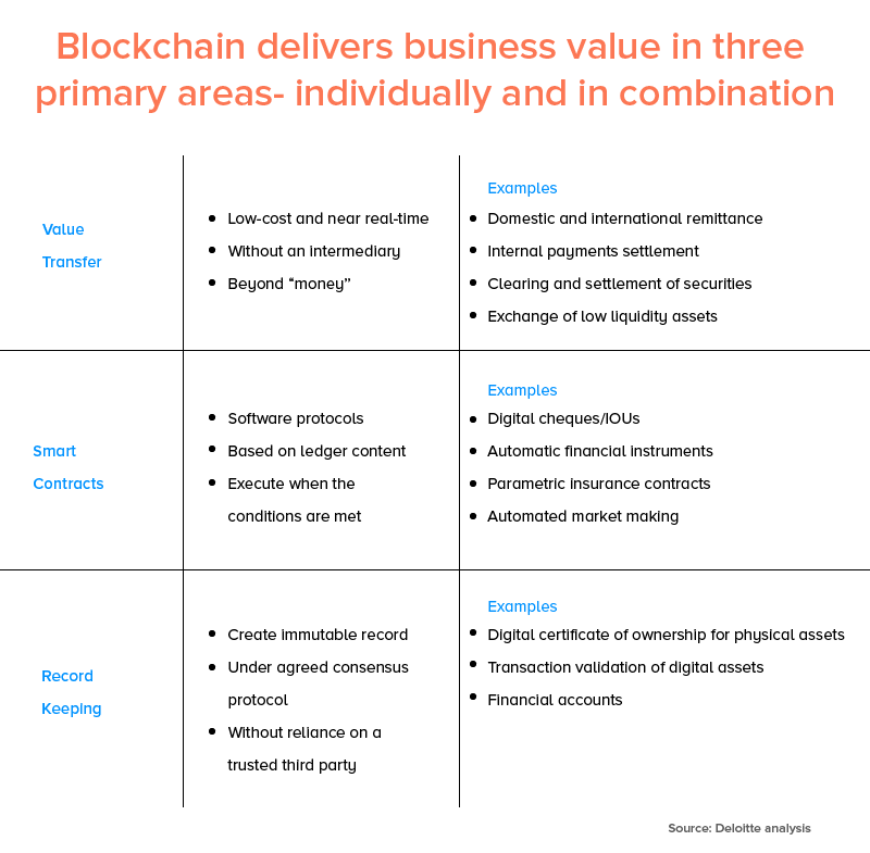 Blockchain Delivers business value in three primary areas Indiviually and in combination