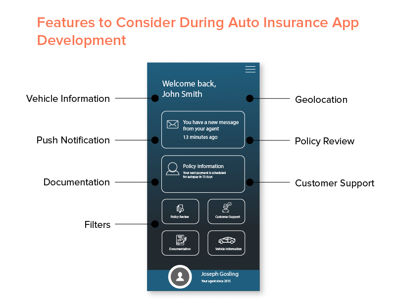 Features to Consider During Auto Insurance App Development
