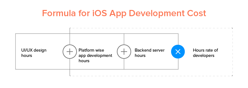 Formula for iOS App Development Cost