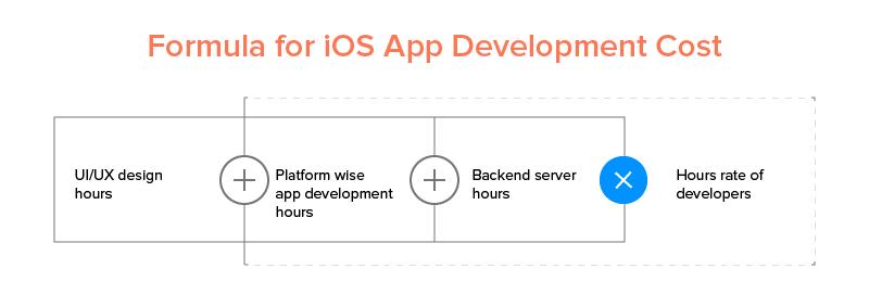 Formula for iOS App Development Cost