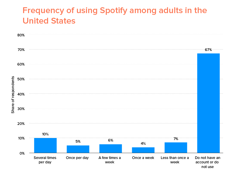 Frequency of using Spotify among adults in the United States