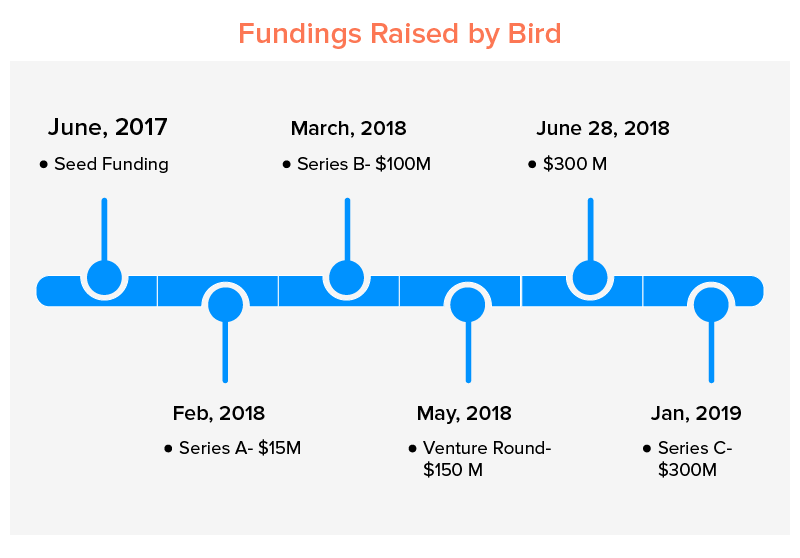 Fundings Raised by Bird