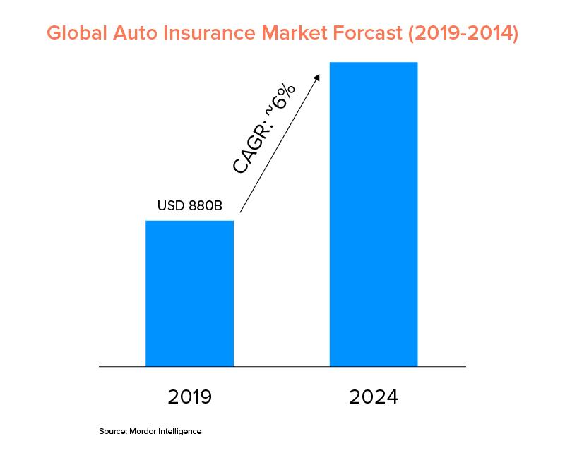 Global Auto Insurance Market Forcast (2019-2014)