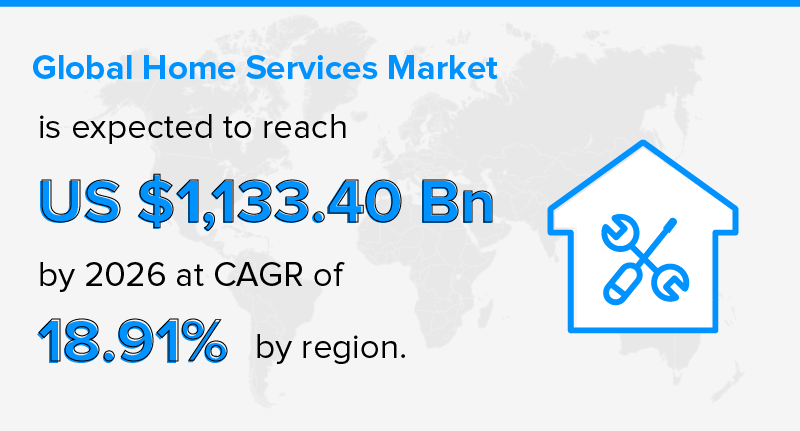 Global Home Services Market