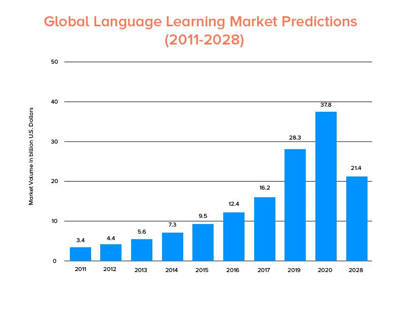 Globalmarket Graph