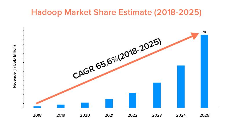 Hadoop Market Share Estimat (2018-2025)