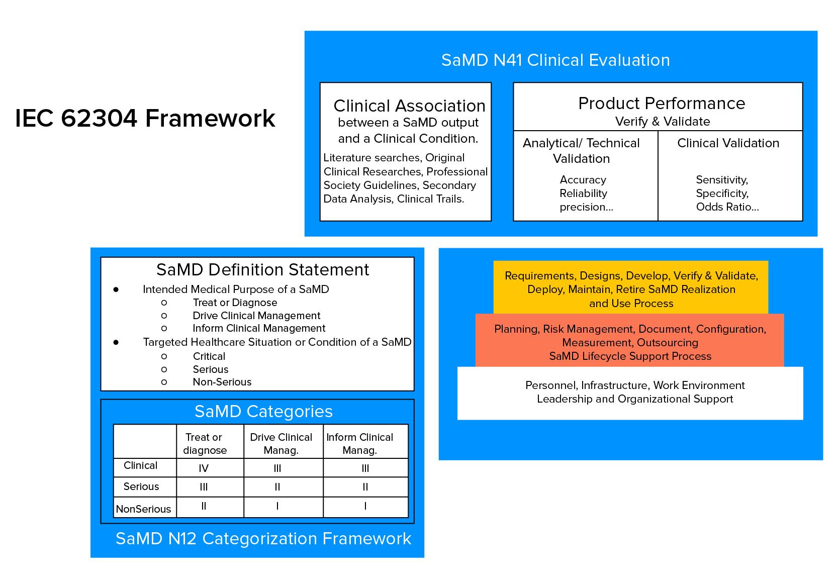 IEC 62304 Framework
