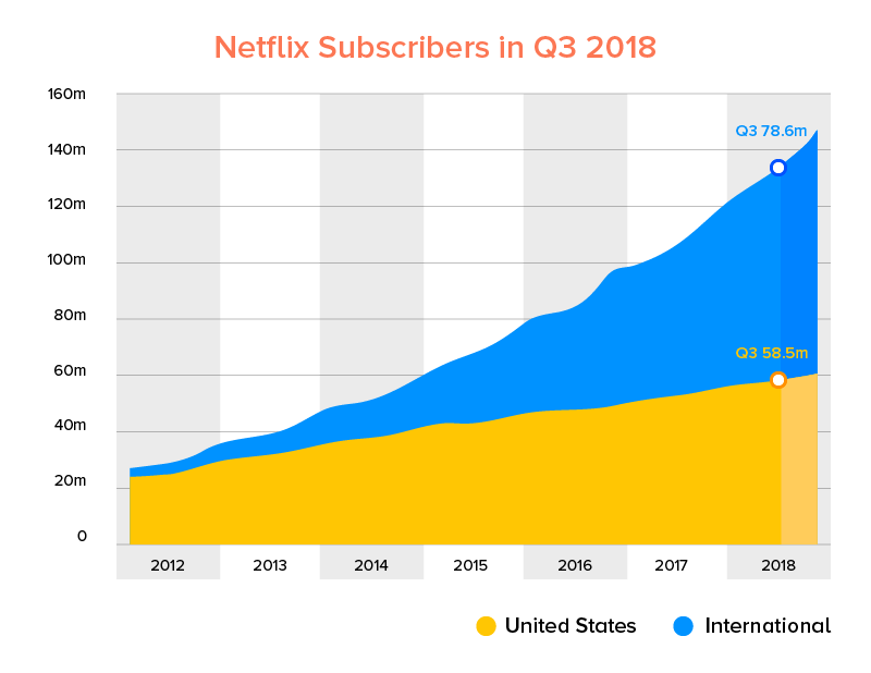 Netflix Annual Subscribers in Q3 2018