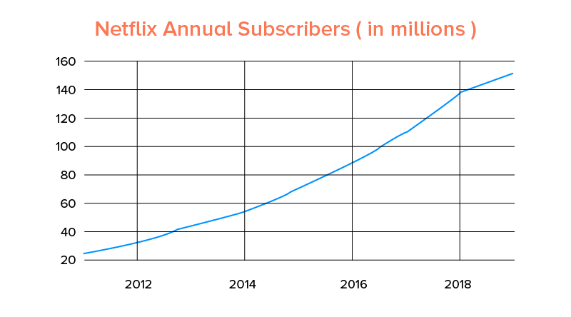 Netflix Annual Subscribers (in millions)