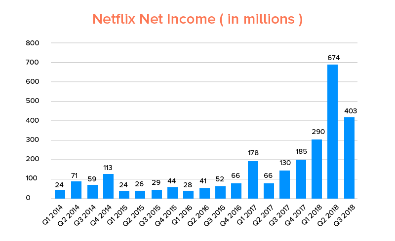 Netflix Net Income (in millions)