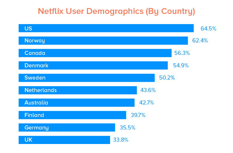 Netflix User Demographics (By Country)