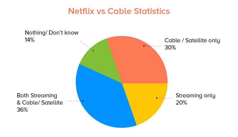 Netflix vs Cable Statistics