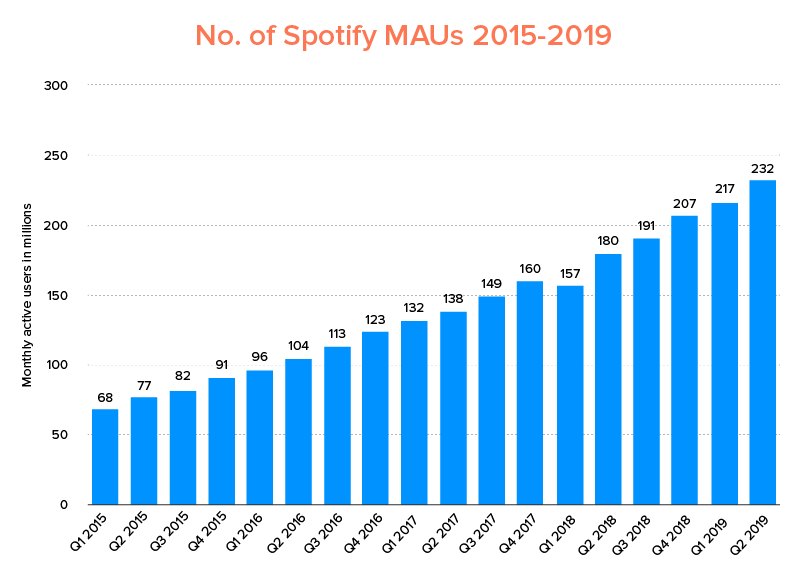 No. of Spotify MAUs 2015-2019