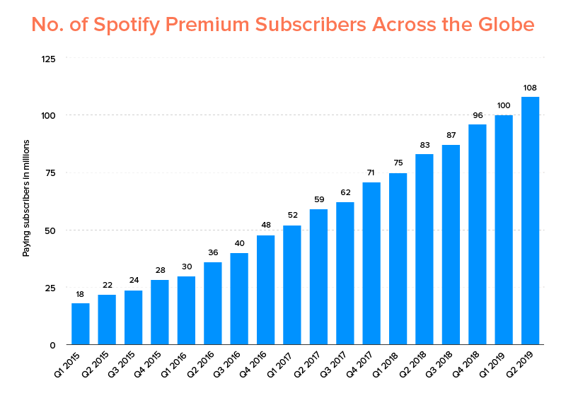 No. of Spotify Premium Subscribers Across the Globe