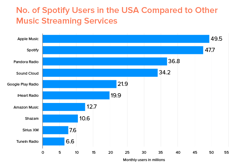 No. of Spotify Users in the USA Compared to Other Music Streaming Services