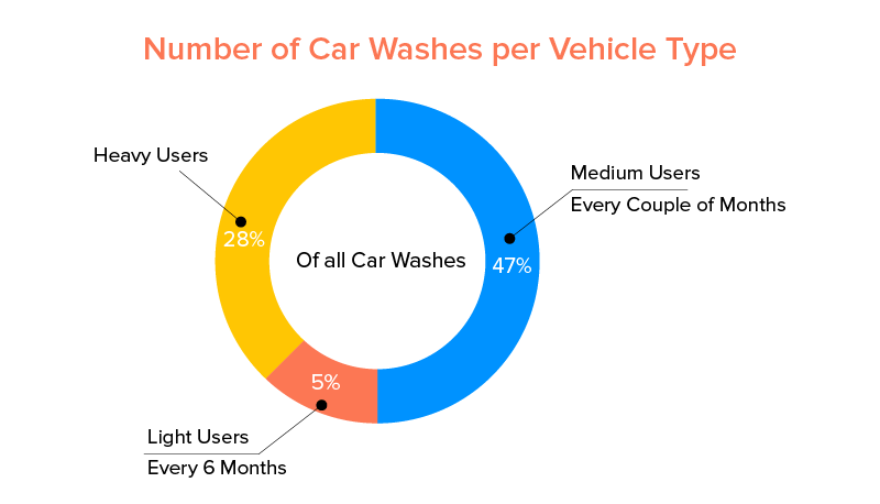 Number of Car Washes per Vehicle Type