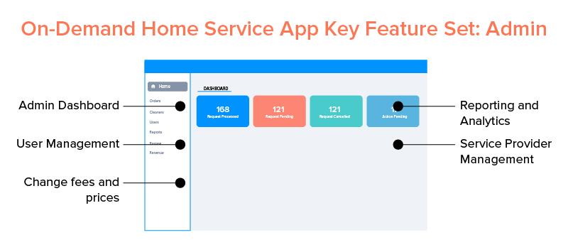 On-Demand Home Service App Key Feature Set Admin