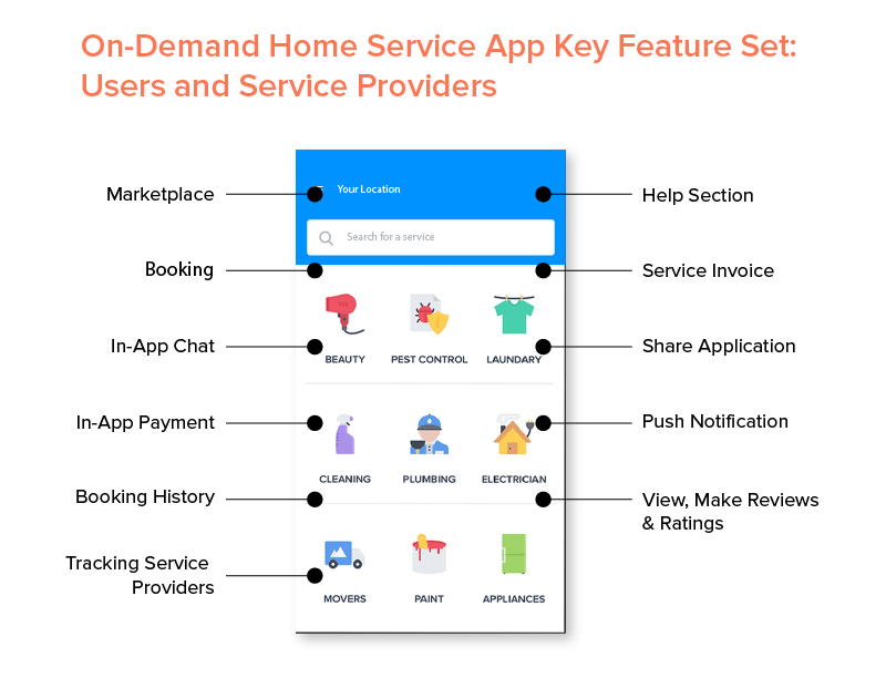 On-Demand Home Service App Key Feature Set Users and Service Providers