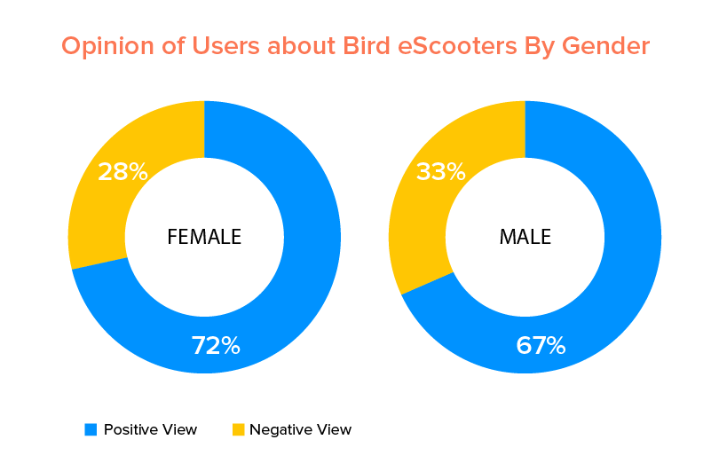 Opinion of Users about Bird eScooters By Gender