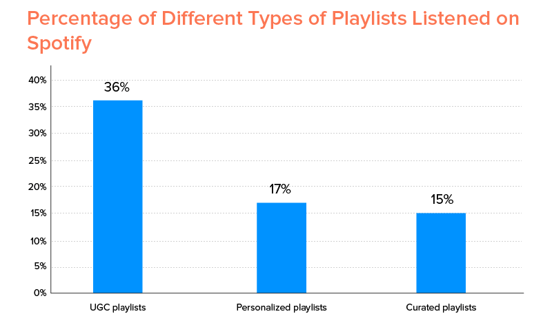 Percentage of Different Types of Playlists Listened on Spotify